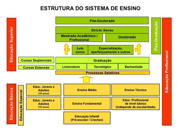 ESTRUTURA DE ENSINO NO BRASIL